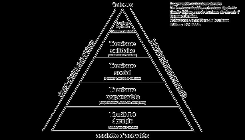 La pyramide du tourisme durable établie par Bernard Schéou.