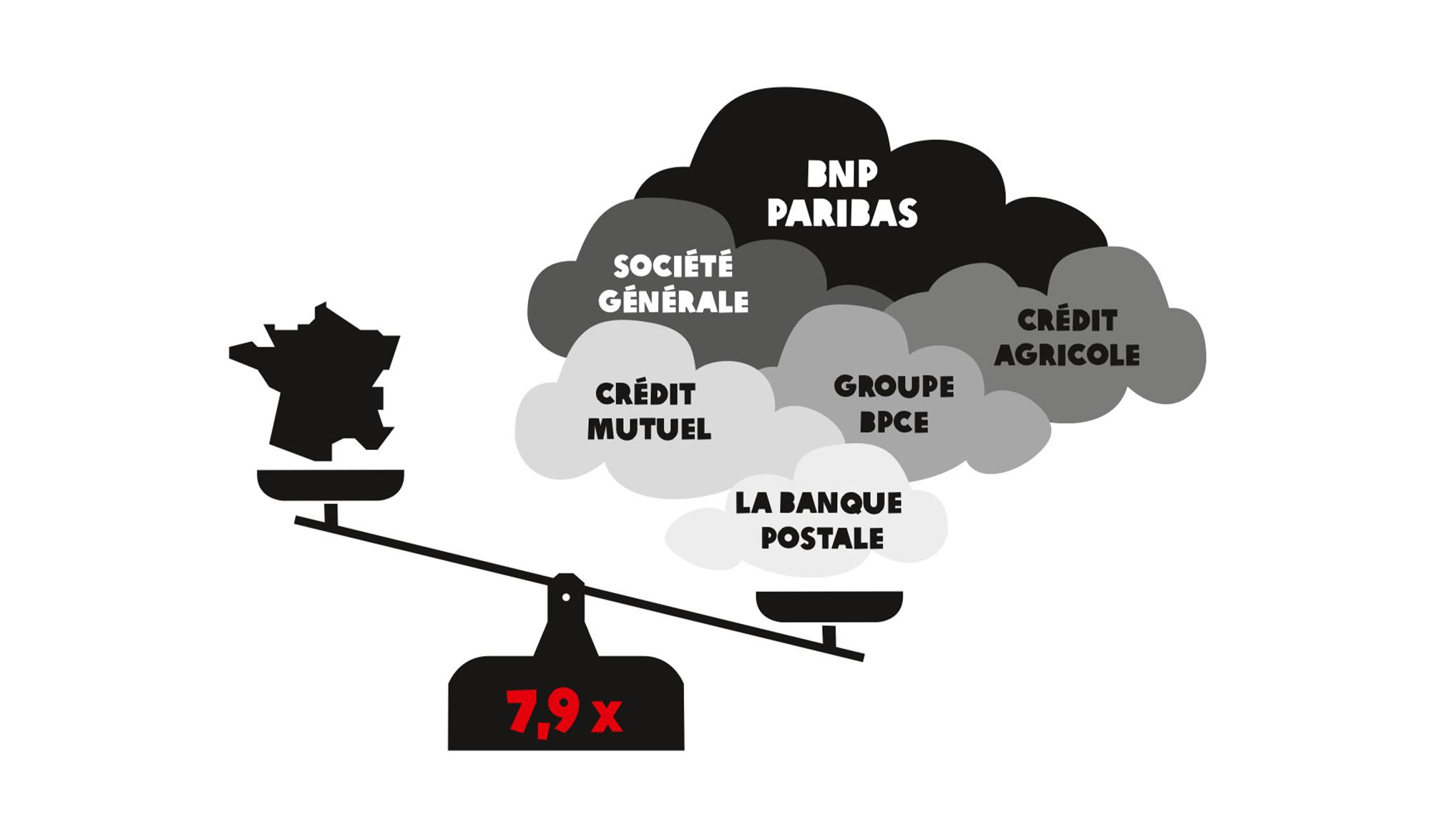 Les grandes banques françaises augmentent leurs investissements climaticides