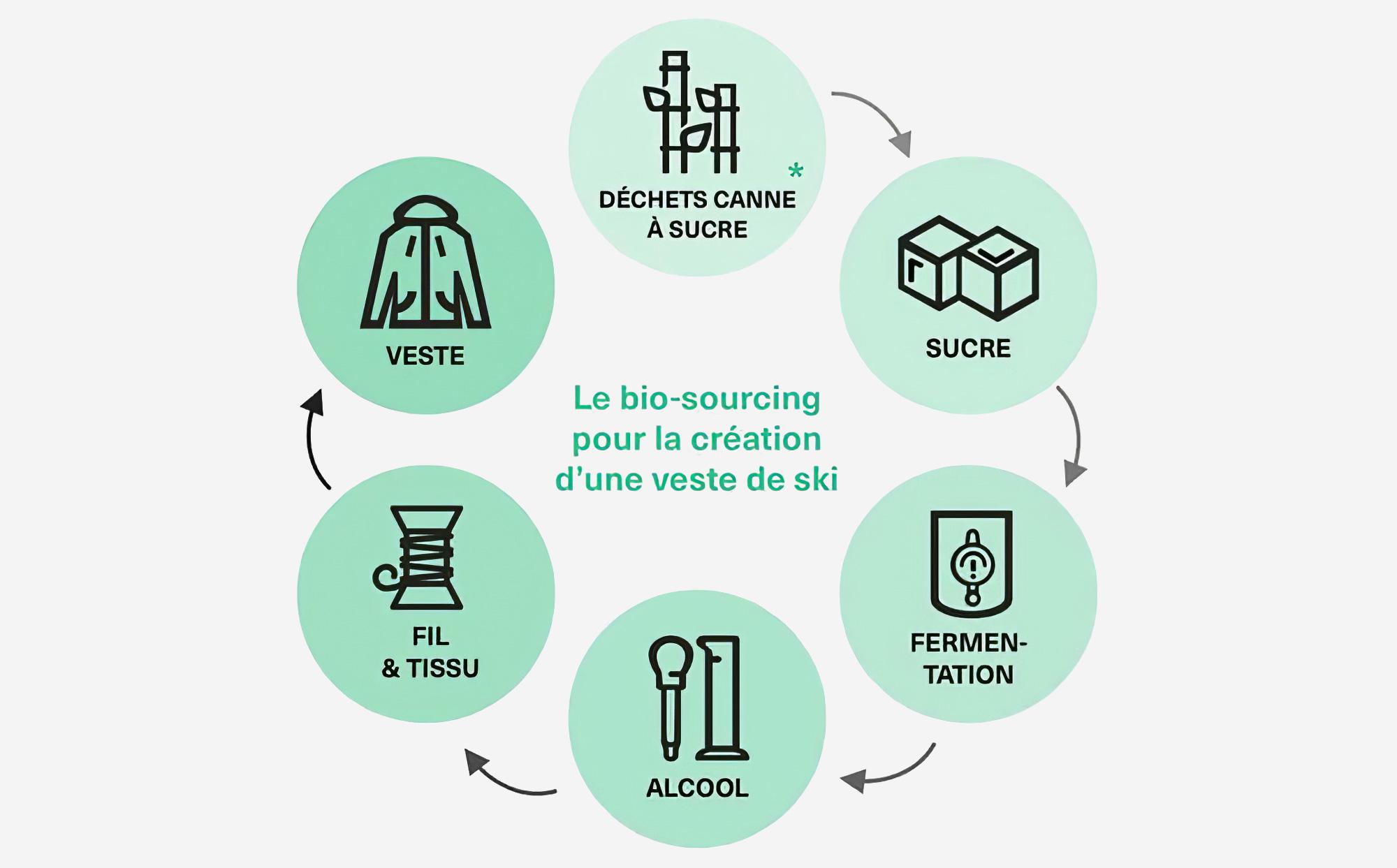Schéma bio sourcing