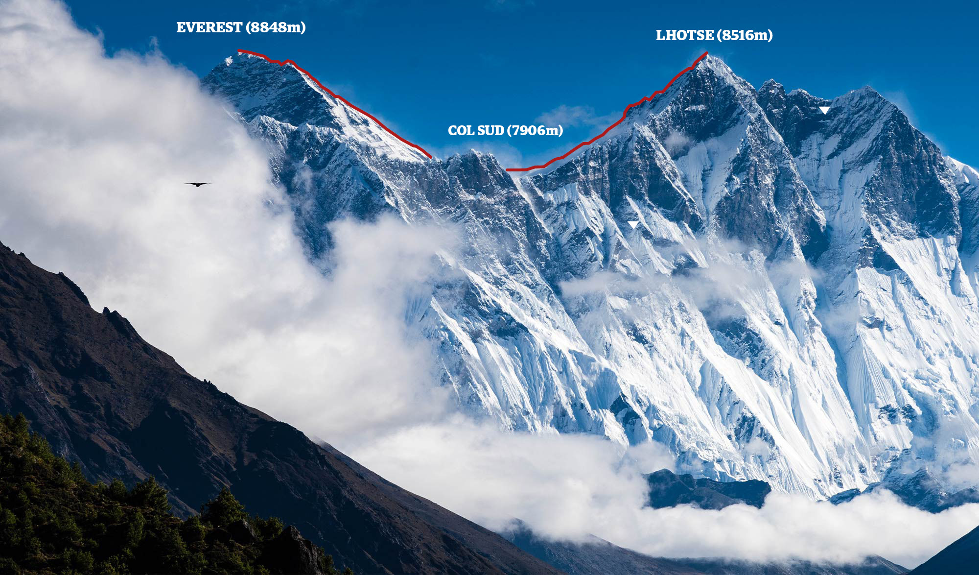 Everest Lhotse traverse