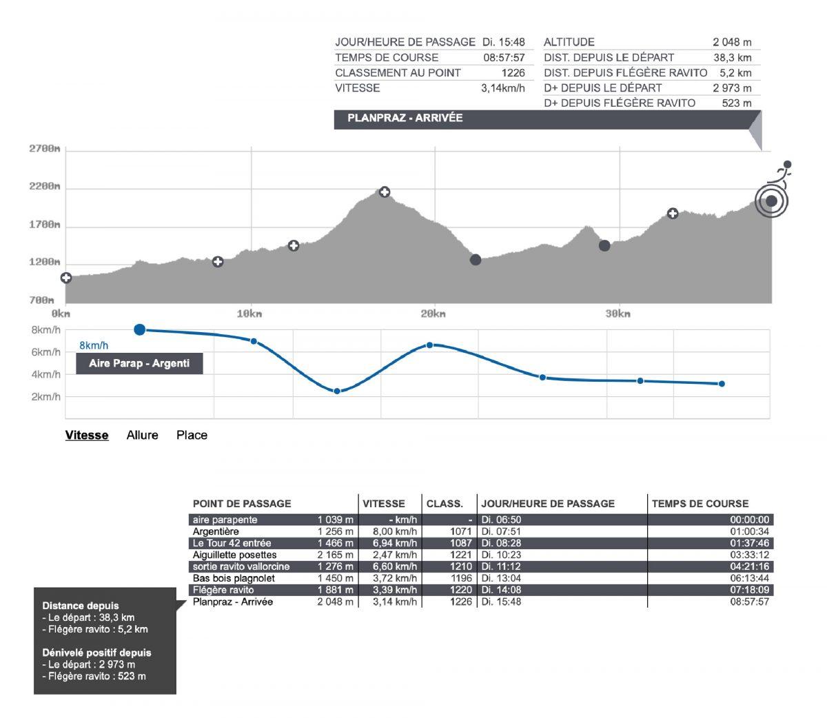 Cédric Ganguia résultats Marathon du Mont-Blanc