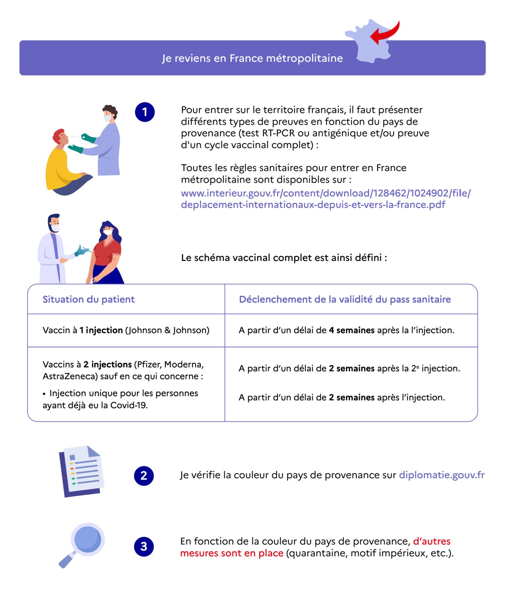 Illustration pass sanitaire européen : je reviens en France